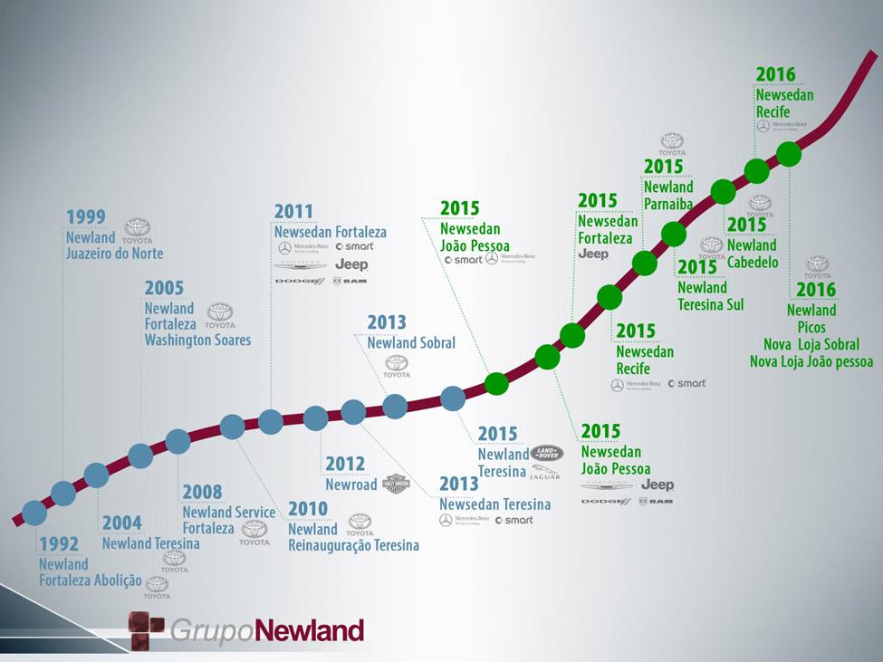 Linha do Tempo Newland